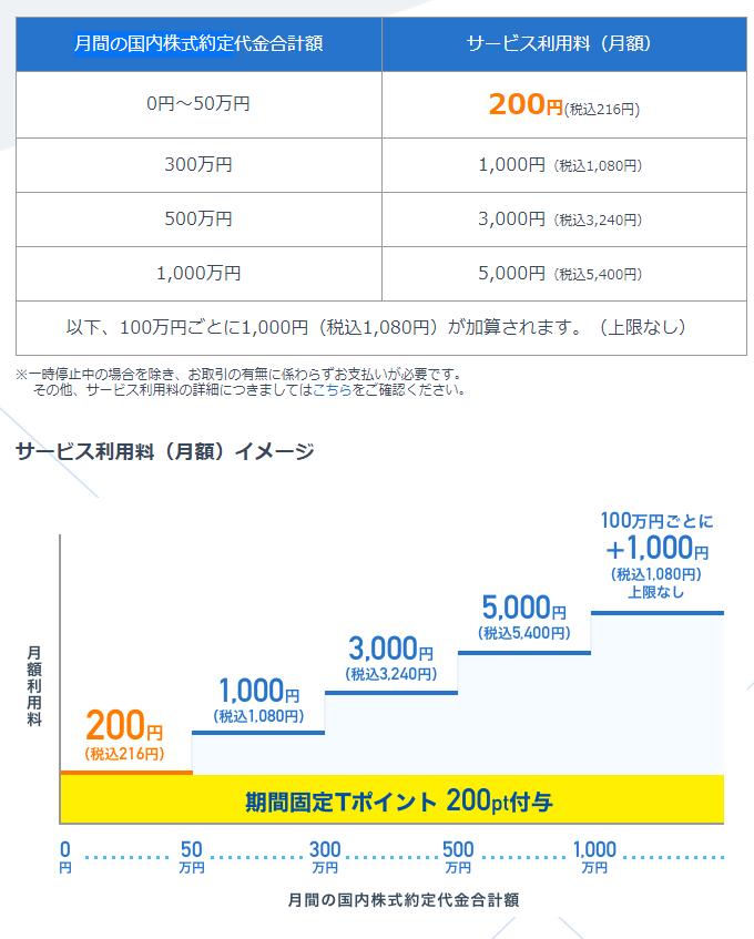 ネオモバサービス利用料表