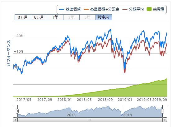 eMAXIS Slim 先進国株式チャート